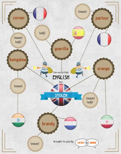 StolenEnglishWords