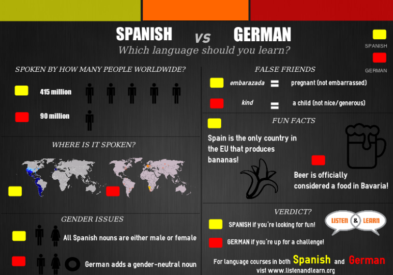 What is the most useful Spanish dialect to learn? - Quora