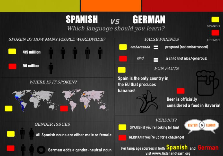 Why Should I Learn Swedish?