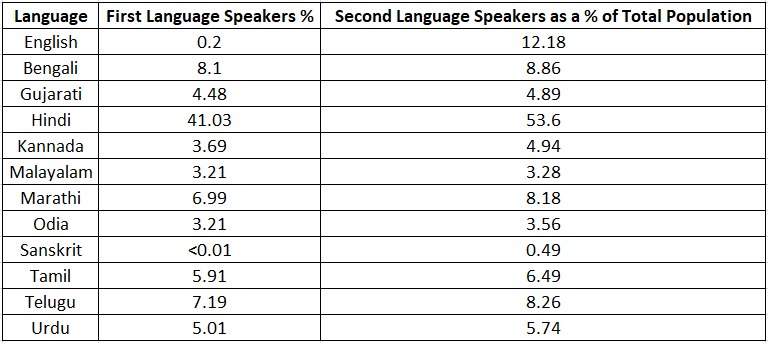 Multilingualism in India: 23 Languages and Counting | Listen